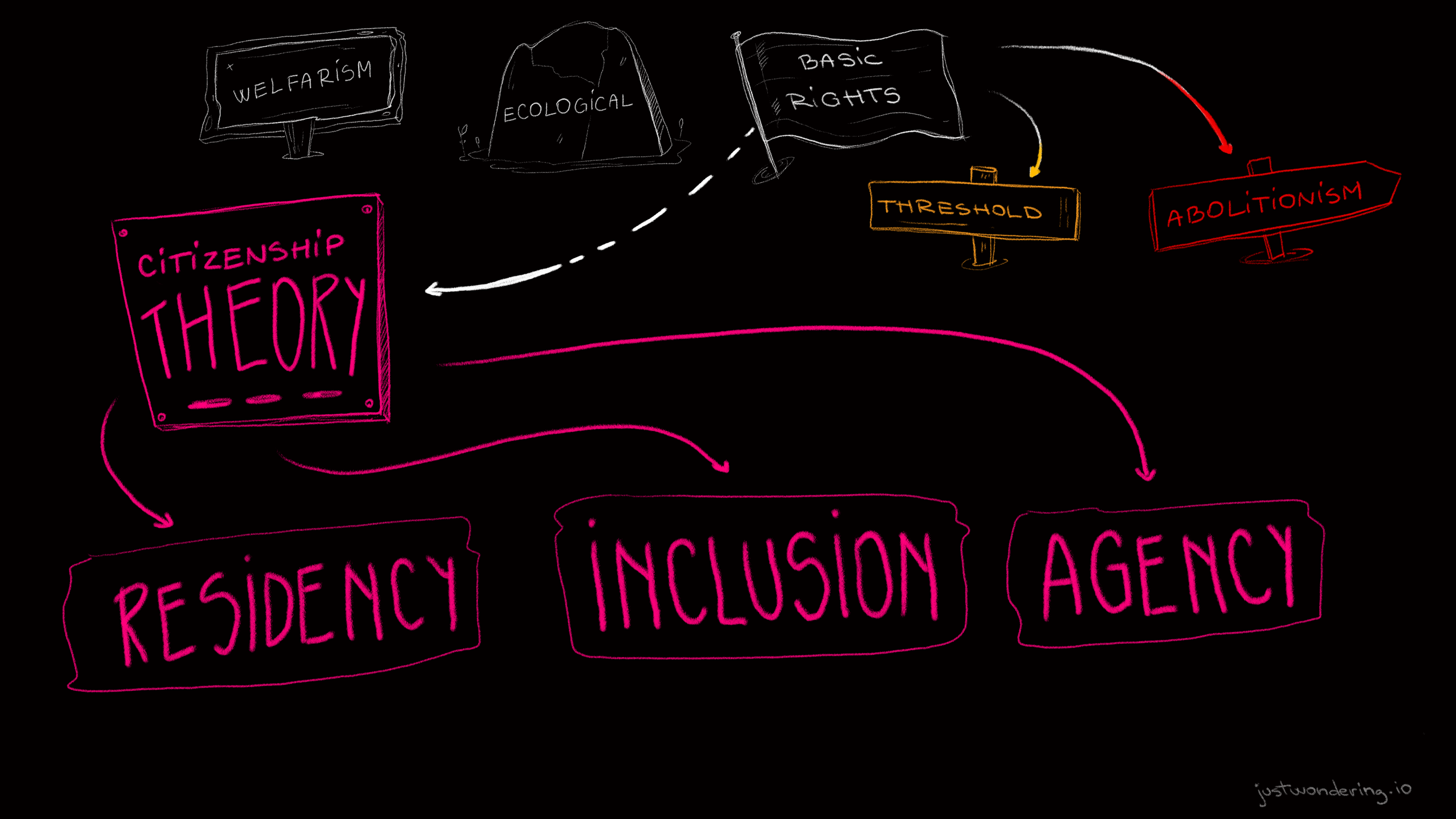 Residency, inclusion, and agency - after Sue Donaldson & Will Kymlicka